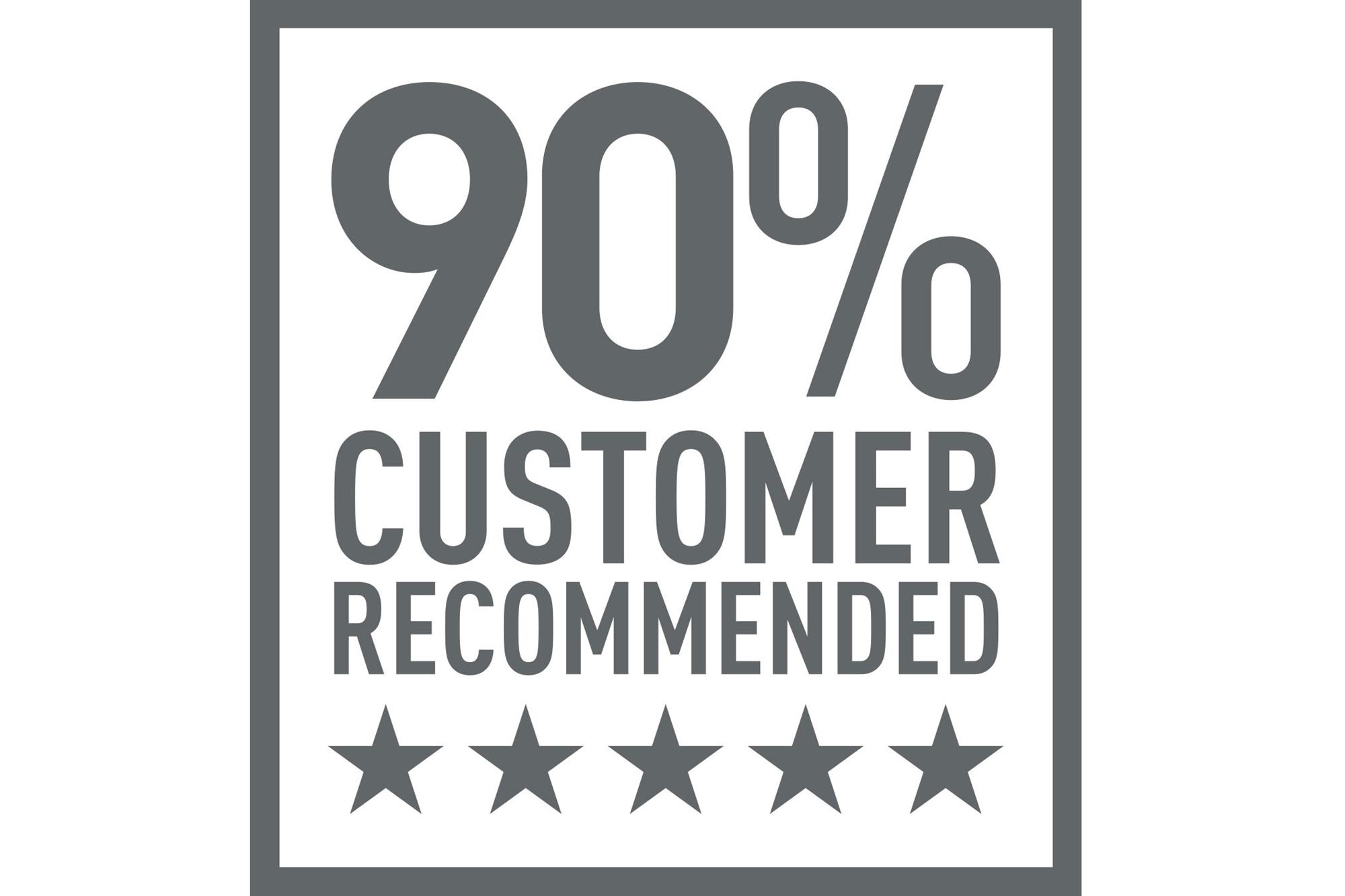 90 per cent customer recommended
