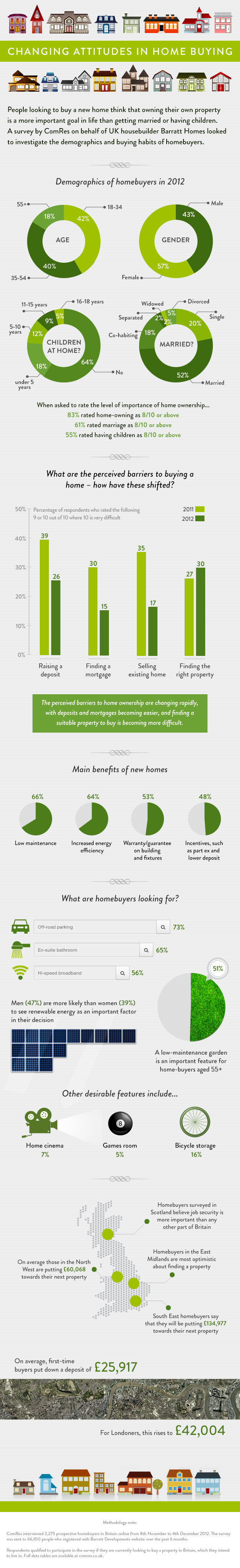 Barratt Homes - Changing Attitudes In Home Buying Infographic